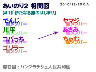 あいのり2相関図#1-2