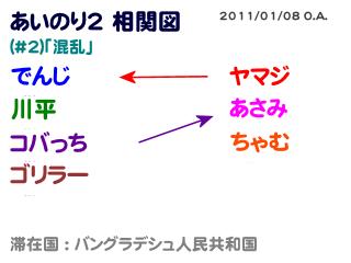 あいのり2相関図#2-1