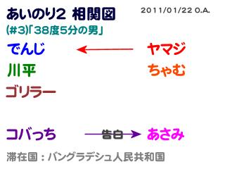 あいのり2相関図#3-2