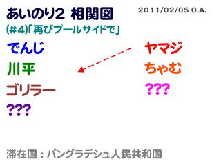 あいのり2相関図#4-2