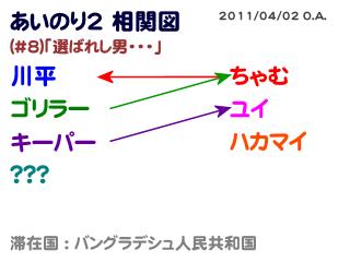 あいのり2相関図#8-2