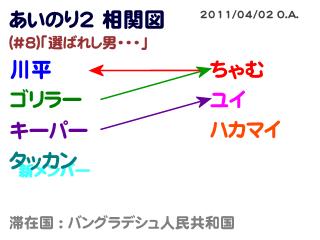 あいのり2相関図#8-3