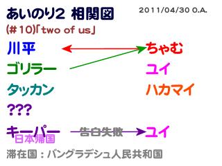 あいのり2相関図#10-1