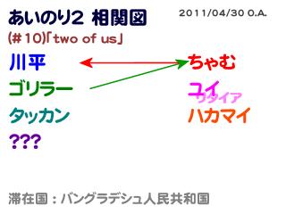 あいのり2相関図#10-2