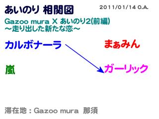 Gazoo mura X あいのり2 相関図 #1