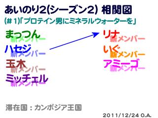 あいのり2(シーズン2)相関図#1-3